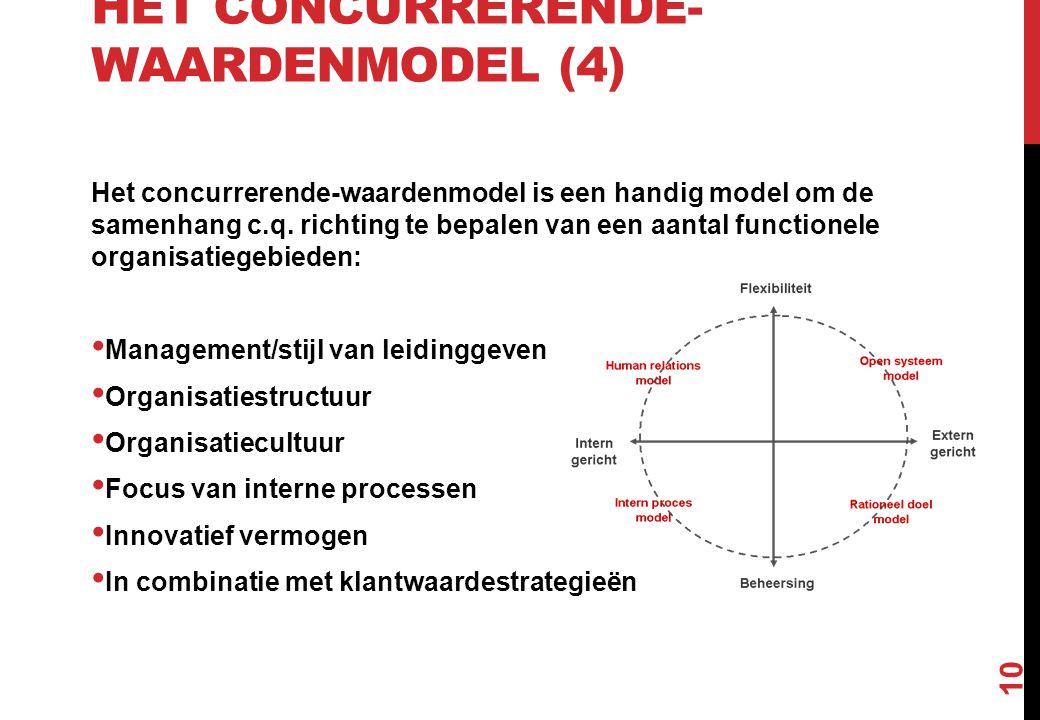 HET CONCURRERENDE- WAARDENMODEL (4) Het concurrerende-waardenmodel is een handig model om de samenhang c.q. richting te bepalen van een aantal functio