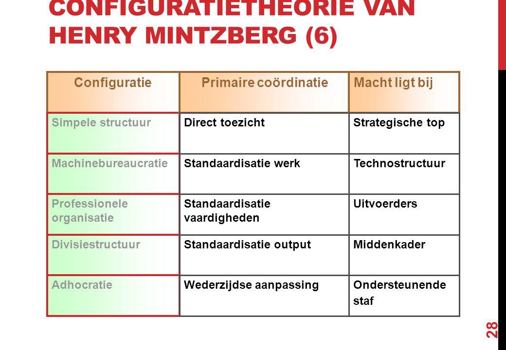 CONFIGURATIETHEORIE VAN HENRY MINTZBERG (6) 28 Configuratie Simpele structuur Machinebureaucratie Divisiestructuur Professionele organisatie Adhocrati