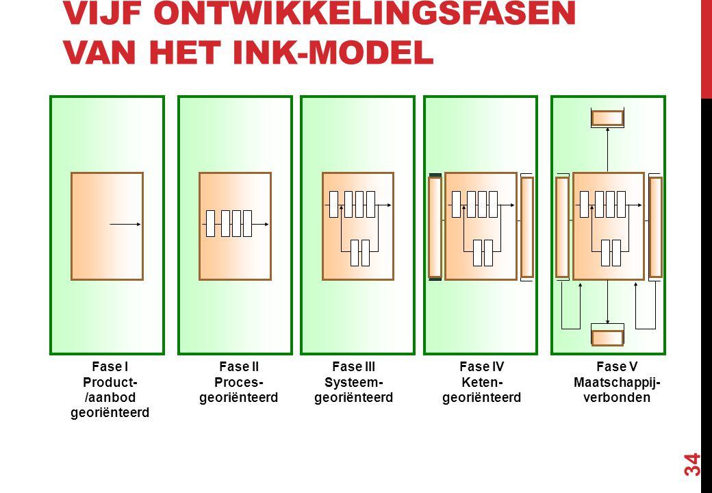 VIJF ONTWIKKELINGSFASEN VAN HET INK-MODEL 34 Fase I Product- /aanbod georiënteerd Fase II Proces- georiënteerd Fase III Systeem- georiënteerd Fase IV