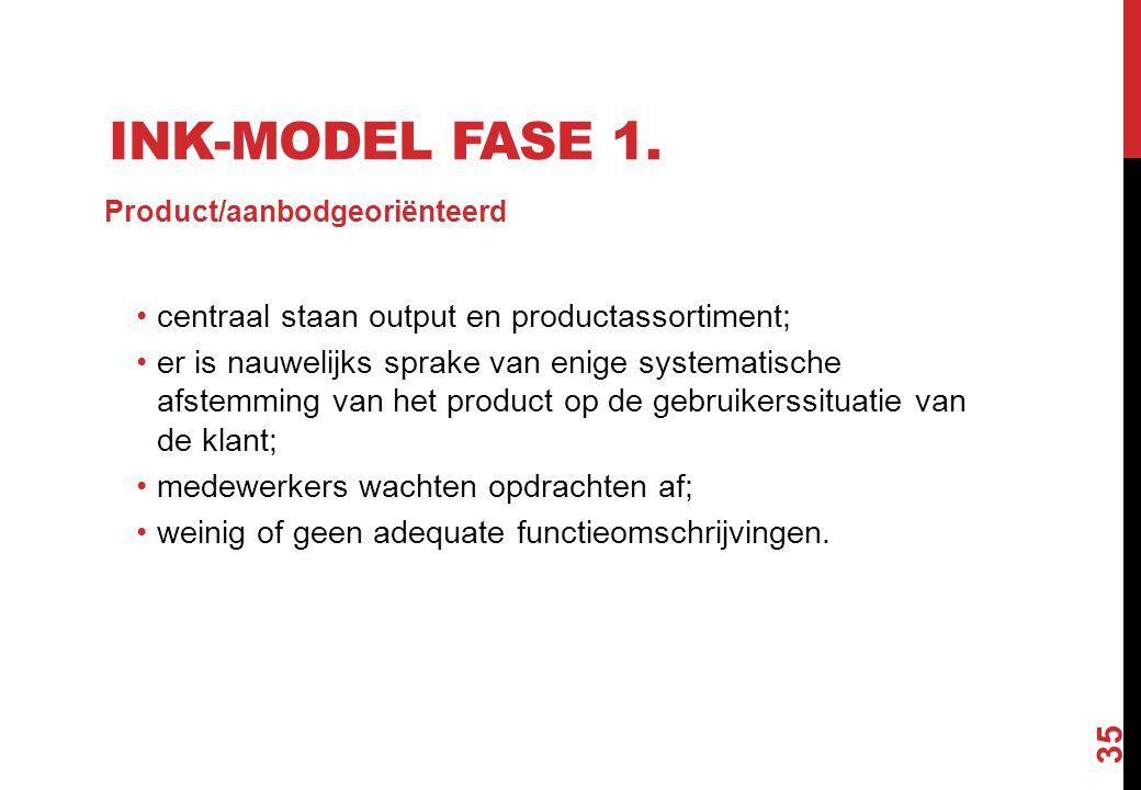 INK-MODEL FASE 1. Product/aanbodgeoriënteerd centraal staan output en productassortiment; er is nauwelijks sprake van enige systematische afstemming v