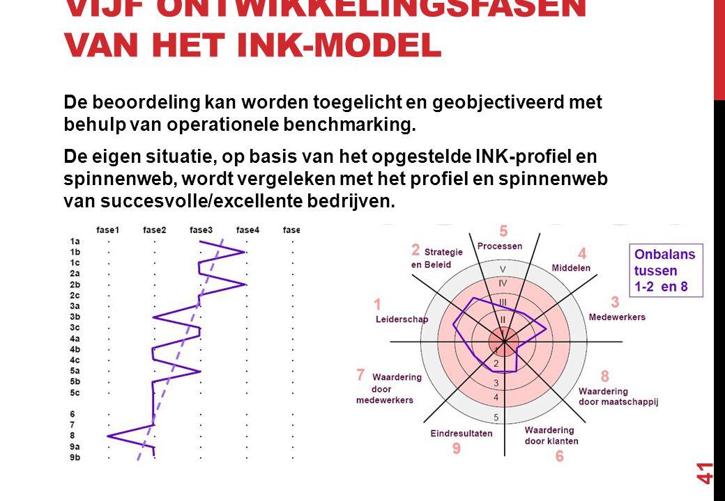 VIJF ONTWIKKELINGSFASEN VAN HET INK-MODEL De beoordeling kan worden toegelicht en geobjectiveerd met behulp van operationele benchmarking. De eigen si