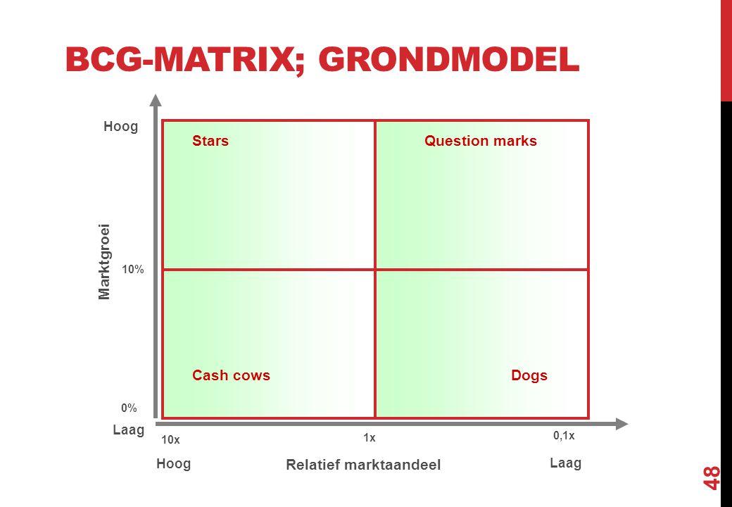 BCG-MATRIX; GRONDMODEL 48 1x 10x 0,1x Relatief marktaandeel Hoog Laag 10% 0% Hoog Laag Cash cowsDogs Question marksStars Marktgroei