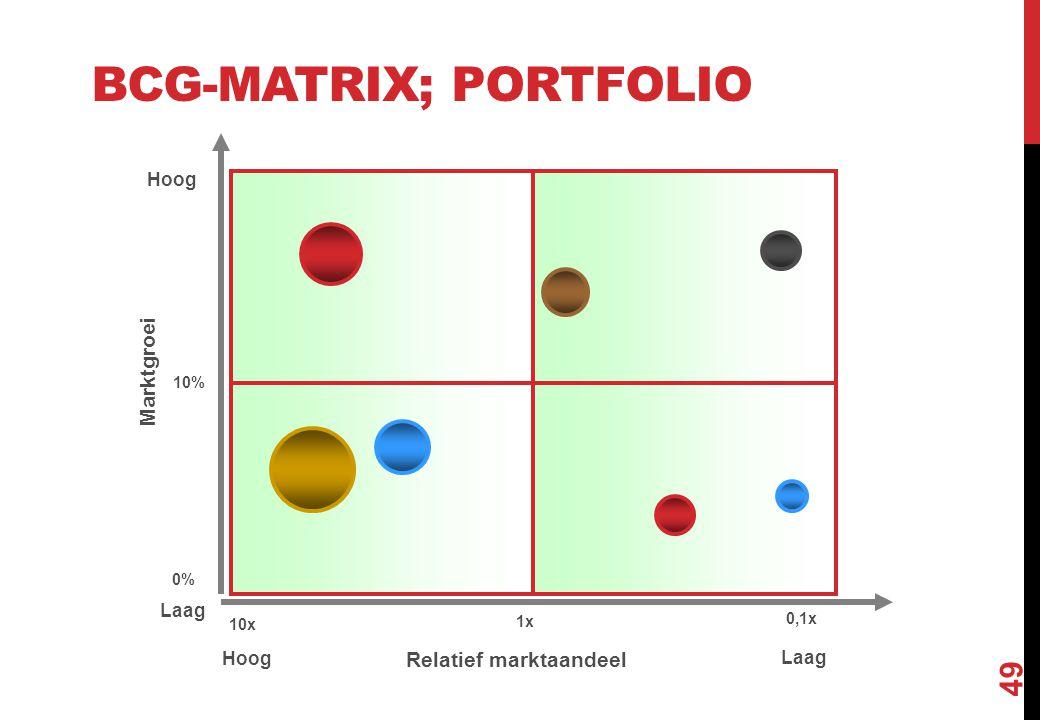 BCG-MATRIX; PORTFOLIO 49 Cash cowsDogs Question marksStars 1x 10x 0,1x Relatief marktaandeel Hoog Laag 10% 0% Hoog Laag Marktgroei