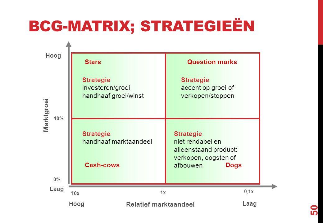 BCG-MATRIX; STRATEGIEËN 50 1x 10x 0,1x Relatief marktaandeel Hoog Laag 10% 0% Hoog Laag Cash-cowsDogs Question marksStars Marktgroei Strategie investe