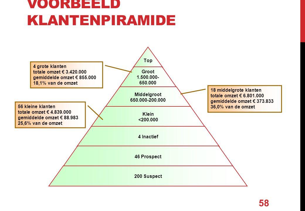 VOORBEELD KLANTENPIRAMIDE 4 grote klanten totale omzet € 3.420.000 gemiddelde omzet € 855.000 18,1% van de omzet 18 middelgrote klanten totale omzet €