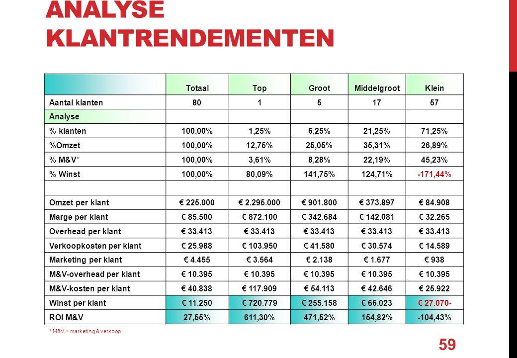 ANALYSE KLANTRENDEMENTEN TotaalTopGrootMiddelgrootKlein Aantal klanten80151757 Analyse % klanten100,00%1,25%6,25%21,25%71,25% %Omzet100,00%12,75%25,05