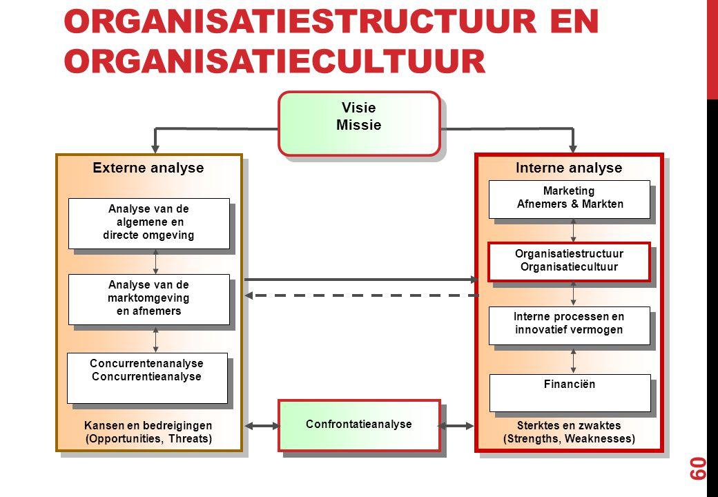 ORGANISATIESTRUCTUUR EN ORGANISATIECULTUUR 60 Interne analyse Sterktes en zwaktes (Strengths, Weaknesses) Interne analyse Sterktes en zwaktes (Strengt