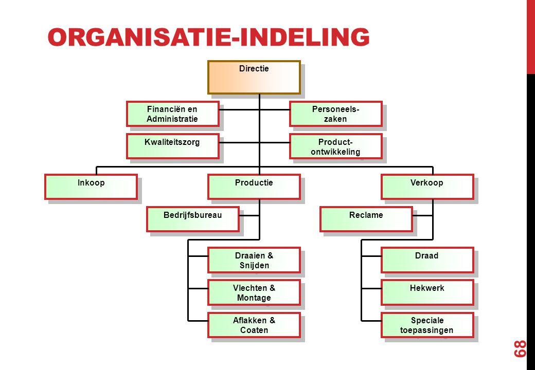 ORGANISATIE-INDELING 68 Directie Financiën en Administratie Financiën en Administratie Personeels- zaken Personeels- zaken Productie Verkoop Reclame K