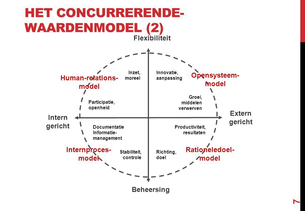 HET CONCURRERENDE- WAARDENMODEL (2) 7 Flexibiliteit Intern gericht Extern gericht Inzet, moreel Participatie, openheid Documentatie Informatie- manage