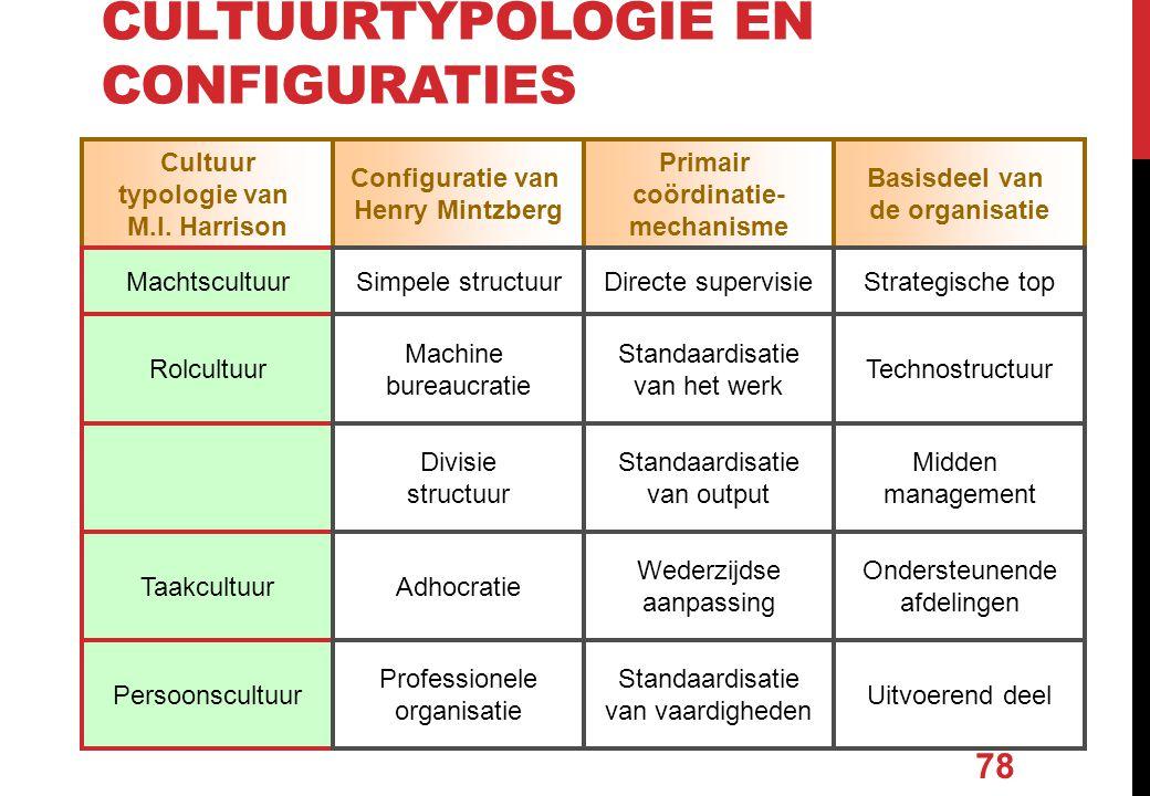 CULTUURTYPOLOGIE EN CONFIGURATIES 78 Cultuur typologie van M.I. Harrison Configuratie van Henry Mintzberg Primair coördinatie- mechanisme Basisdeel va