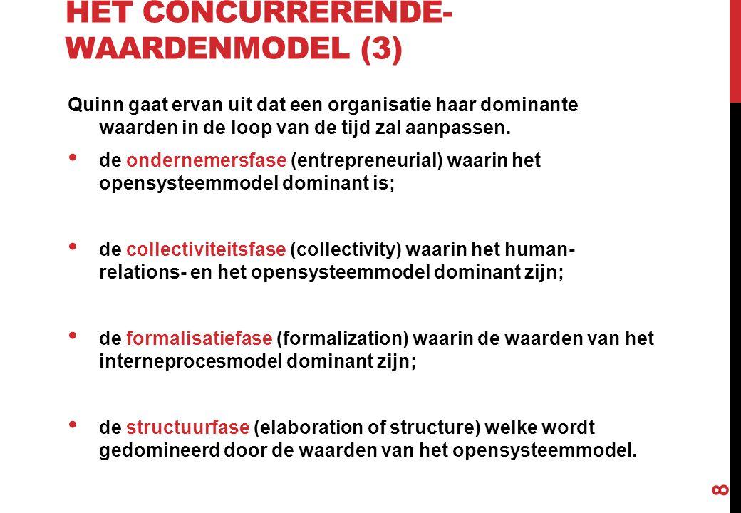 HET CONCURRERENDE- WAARDENMODEL (3) Quinn gaat ervan uit dat een organisatie haar dominante waarden in de loop van de tijd zal aanpassen. de onderneme