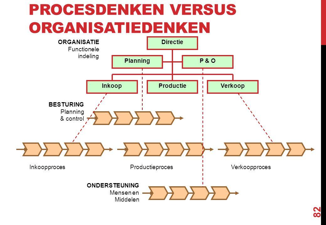 PROCESDENKEN VERSUS ORGANISATIEDENKEN 82 InkoopprocesProductieprocesVerkoopproces Directie VerkoopProductieInkoop PlanningP & O BESTURING Planning & c