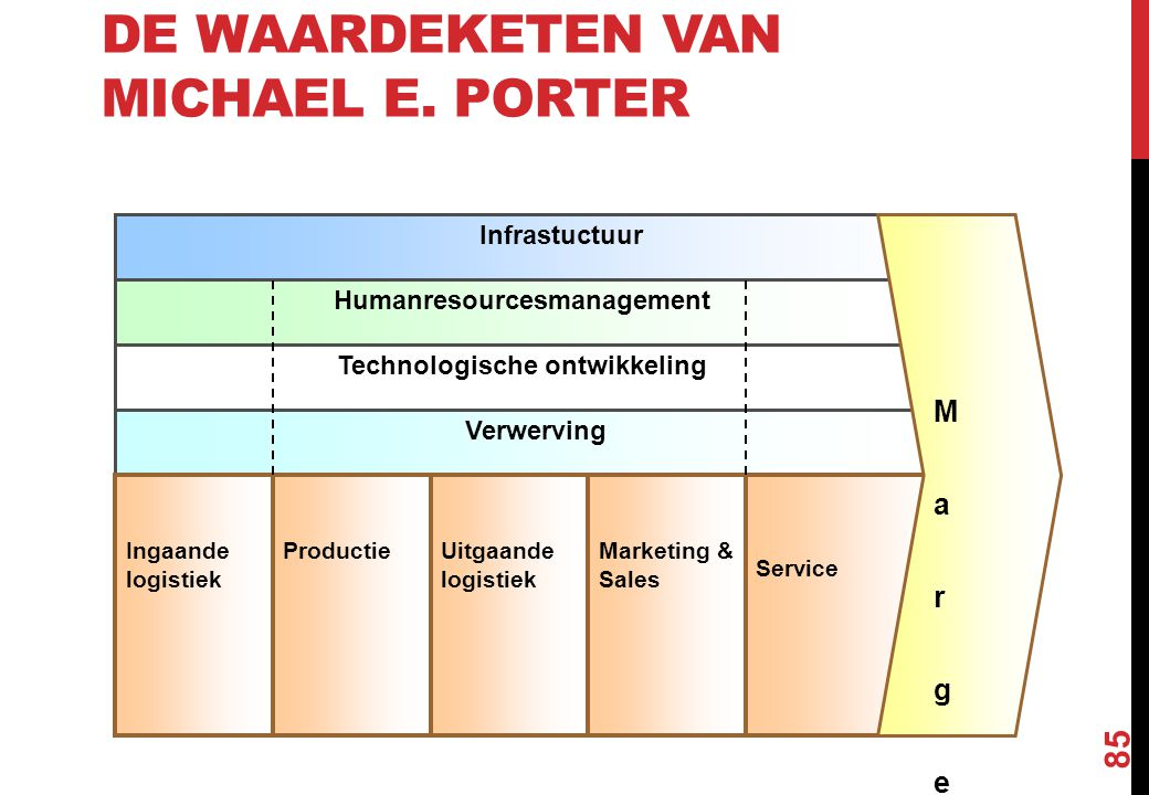 DE WAARDEKETEN VAN MICHAEL E. PORTER 85 Verwerving Technologische ontwikkeling Humanresourcesmanagement Infrastuctuur Service M a r g e M a r g e Mark