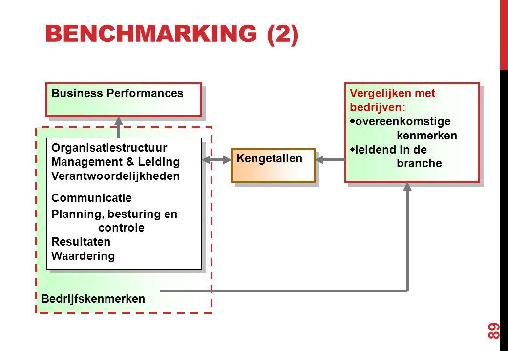 BENCHMARKING (2) 89 Bedrijfskenmerken Business Performances Organisatiestructuur Management & Leiding Verantwoordelijkheden Communicatie Planning, bes