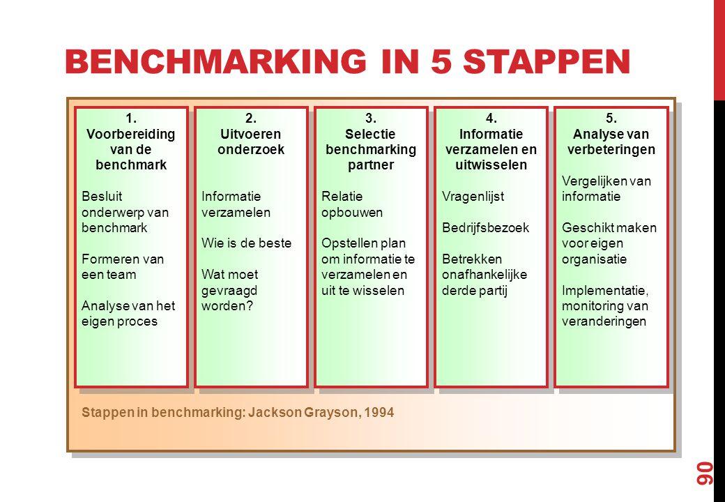 BENCHMARKING IN 5 STAPPEN 90 1. Voorbereiding van de benchmark Besluit onderwerp van benchmark Formeren van een team Analyse van het eigen proces 1. V