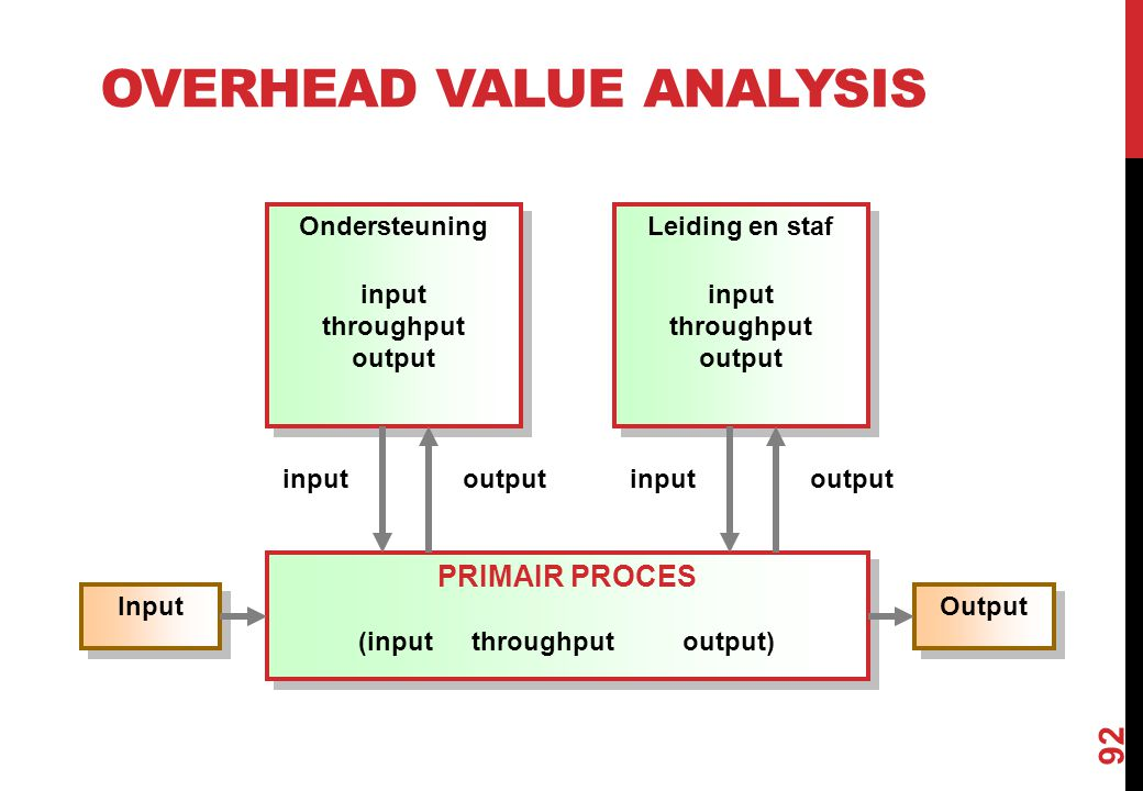 OVERHEAD VALUE ANALYSIS 92 PRIMAIR PROCES (input throughput output) PRIMAIR PROCES (input throughput output) Input Output Ondersteuning input throughp