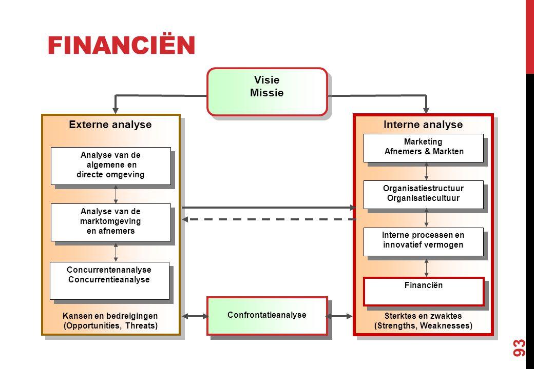 FINANCIËN 93 Interne analyse Sterktes en zwaktes (Strengths, Weaknesses) Interne analyse Sterktes en zwaktes (Strengths, Weaknesses) Externe analyse K