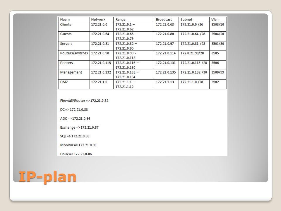 Netwerkplan