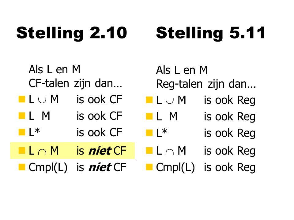 Stelling 2.10 Als L en M CF-talen zijn dan… nL  M is ook CF nL M is ook CF nL*is ook CF Als L en M Reg-talen zijn dan… nL  M is ook Reg nL M is ook