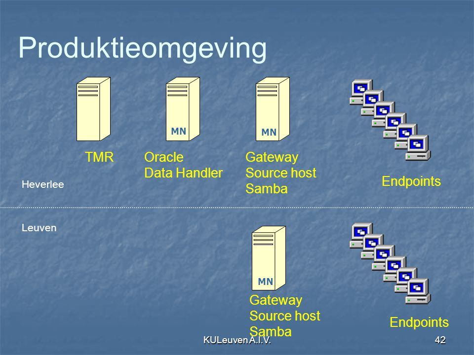 KULeuven A.I.V.42 Leuven Heverlee TMROracle Data Handler Gateway Source host Samba Gateway Source host Samba Produktieomgeving Endpoints MN