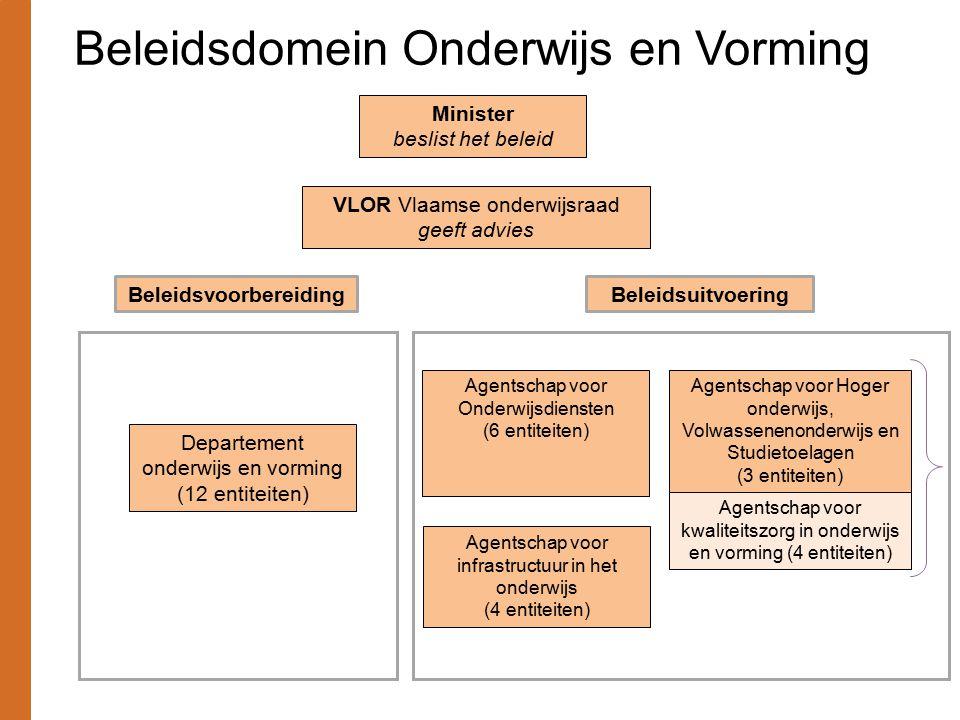 Minister beslist het beleid VLOR Vlaamse onderwijsraad geeft advies BeleidsvoorbereidingBeleidsuitvoering Departement onderwijs en vorming (12 entitei