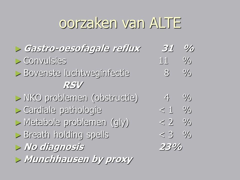 oorzaken van ALTE ► Gastro-oesofagale reflux 31% ► Convulsies 11% ► Bovenste luchtweginfectie 8% RSV ► NKO problemen (obstructie) 4 % ► Cardiale patho