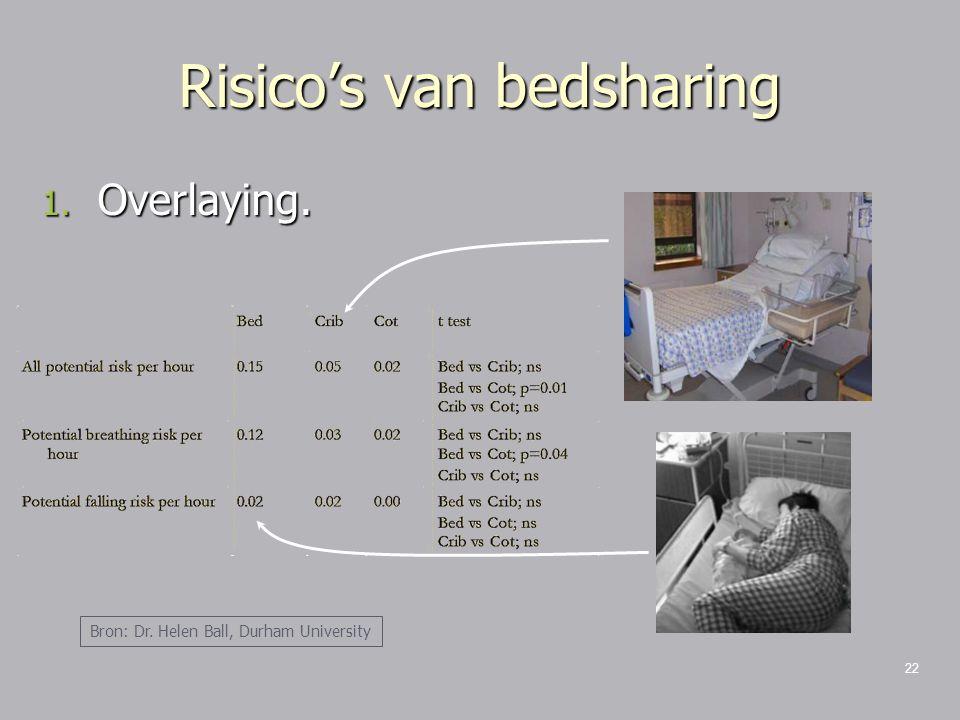 22 Risico's van bedsharing 1. Overlaying. Bron: Dr. Helen Ball, Durham University