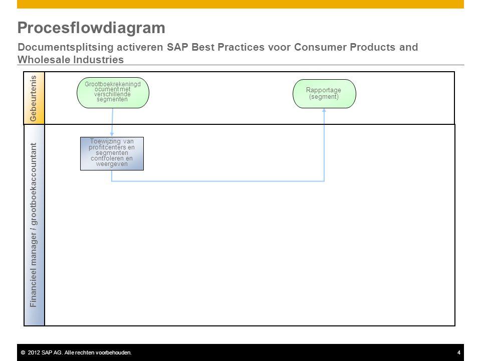 ©2012 SAP AG. Alle rechten voorbehouden.4 Procesflowdiagram Documentsplitsing activeren SAP Best Practices voor Consumer Products and Wholesale Indust