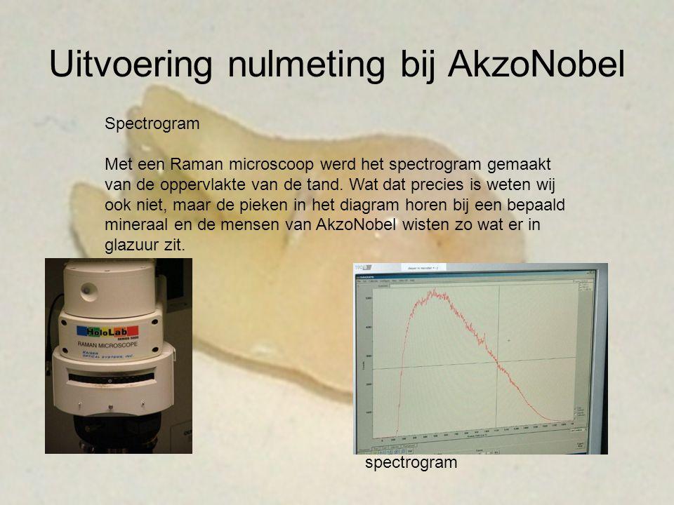 Uitvoering nulmeting bij AkzoNobel Spectrogram Met een Raman microscoop werd het spectrogram gemaakt van de oppervlakte van de tand. Wat dat precies i