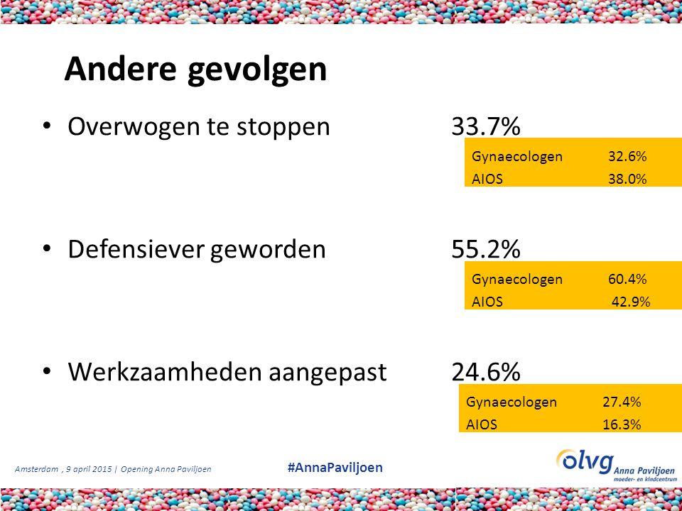 Amsterdam, 9 april 2015 | Opening Anna Paviljoen #AnnaPaviljoen Andere gevolgen Overwogen te stoppen33.7% Defensiever geworden55.2% Werkzaamheden aang
