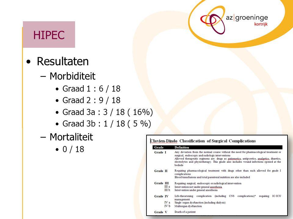 HIPEC Resultaten –Morbiditeit Graad 1 : 6 / 18 Graad 2 : 9 / 18 Graad 3a : 3 / 18 ( 16%) Graad 3b : 1 / 18 ( 5 %) –Mortaliteit 0 / 18