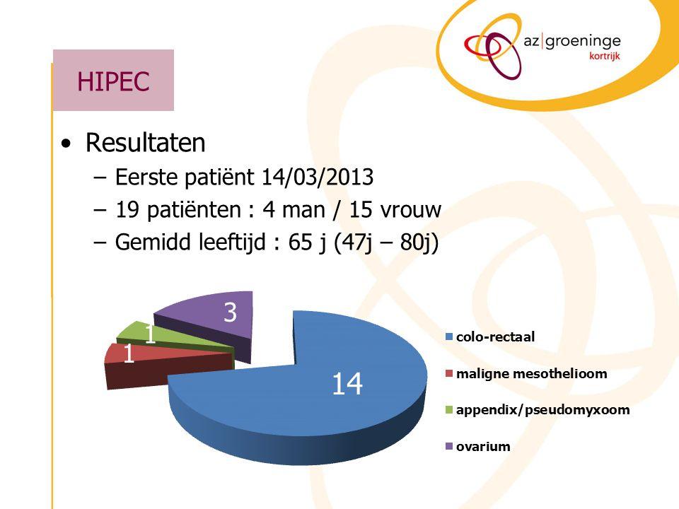 HIPEC Resultaten –14 patiënten met peritoneale meta's van colo- rectale origine 5 ptn met synchrone meta's 9 ptn met metachrone meta's –3 patiënten met peritoneale meta's van ovariele origine snelle recidieven na optimale debulking en chemo –1 mesothelioom –1 pseudomyxoom 14