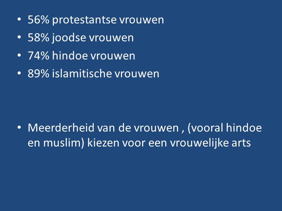 56% protestantse vrouwen 58% joodse vrouwen 74% hindoe vrouwen 89% islamitische vrouwen Meerderheid van de vrouwen, (vooral hindoe en muslim) kiezen v