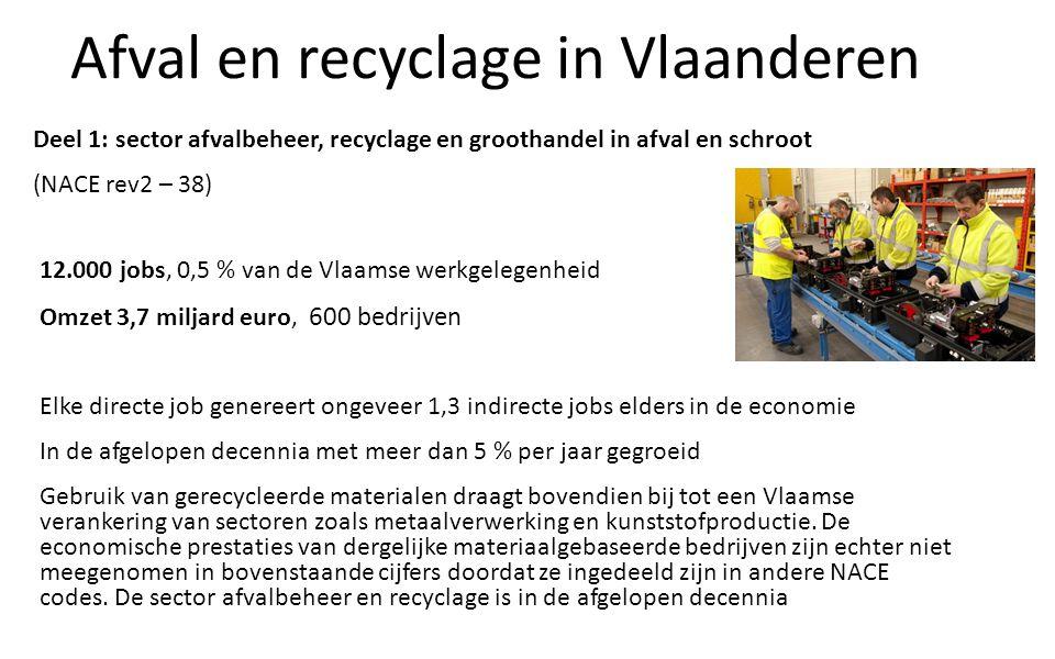 Afval en recyclage in Vlaanderen Deel 1: sector afvalbeheer, recyclage en groothandel in afval en schroot (NACE rev2 – 38) 12.000 jobs, 0,5 % van de Vlaamse werkgelegenheid Omzet 3,7 miljard euro, 600 bedrijven Elke directe job genereert ongeveer 1,3 indirecte jobs elders in de economie In de afgelopen decennia met meer dan 5 % per jaar gegroeid Gebruik van gerecycleerde materialen draagt bovendien bij tot een Vlaamse verankering van sectoren zoals metaalverwerking en kunststofproductie.