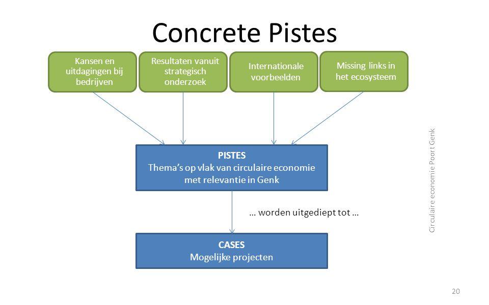 Concrete Pistes 20 Circulaire economie Poort Genk Kansen en uitdagingen bij bedrijven Resultaten vanuit strategisch onderzoek Internationale voorbeeld