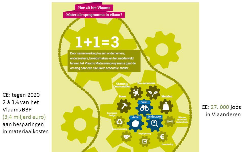 CE: tegen 2020 2 à 3% van het Vlaams BBP (3,4 miljard euro) aan besparingen in materiaalkosten CE: 27. 000 jobs in Vlaanderen