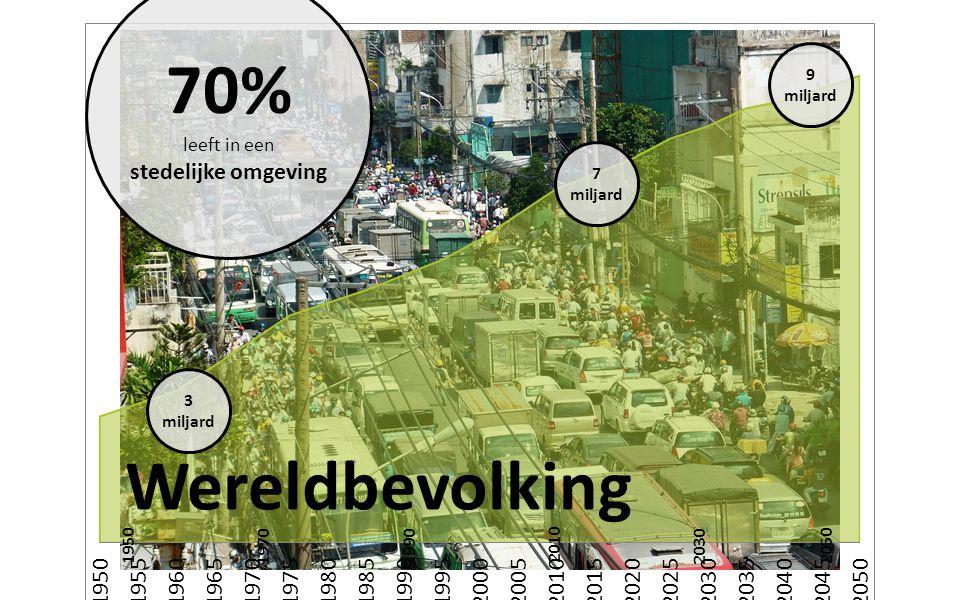 9 miljard 3 miljard 7 miljard 19502050 2030 2010 19901970 70% leeft in een stedelijke omgeving Wereldbevolking