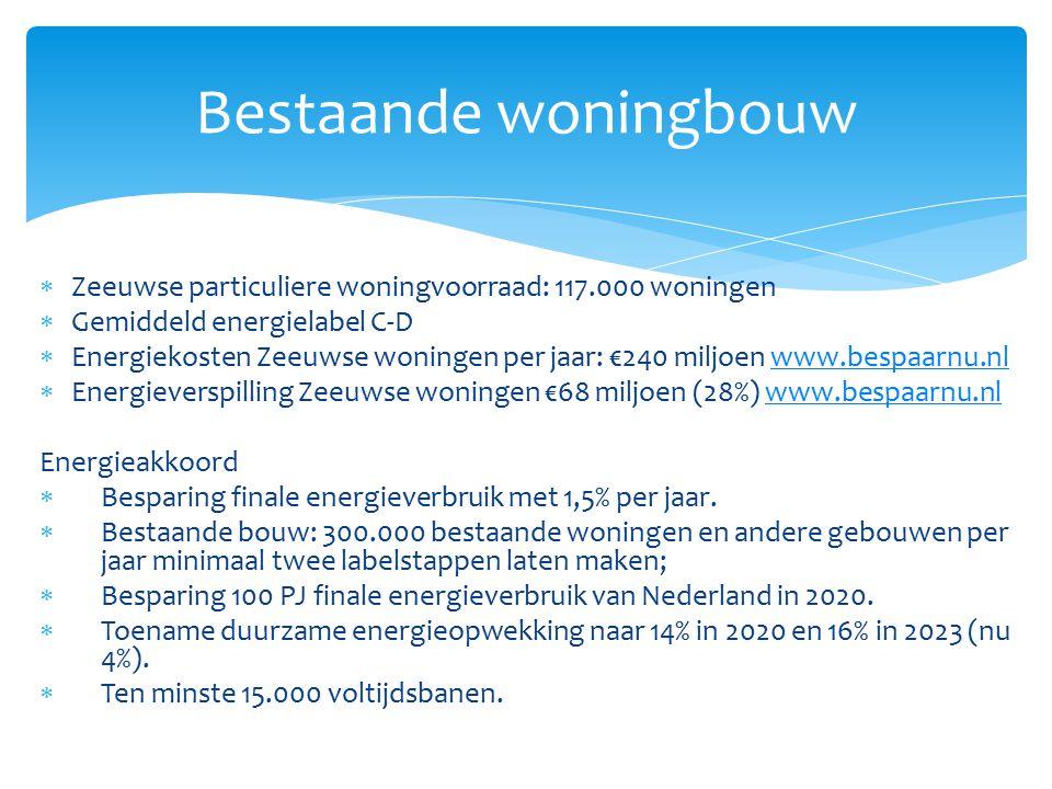  Zeeuwse particuliere woningvoorraad: 117.000 woningen  Gemiddeld energielabel C-D  Energiekosten Zeeuwse woningen per jaar: €240 miljoen www.bespaarnu.nlwww.bespaarnu.nl  Energieverspilling Zeeuwse woningen €68 miljoen (28%) www.bespaarnu.nlwww.bespaarnu.nl Energieakkoord  Besparing finale energieverbruik met 1,5% per jaar.