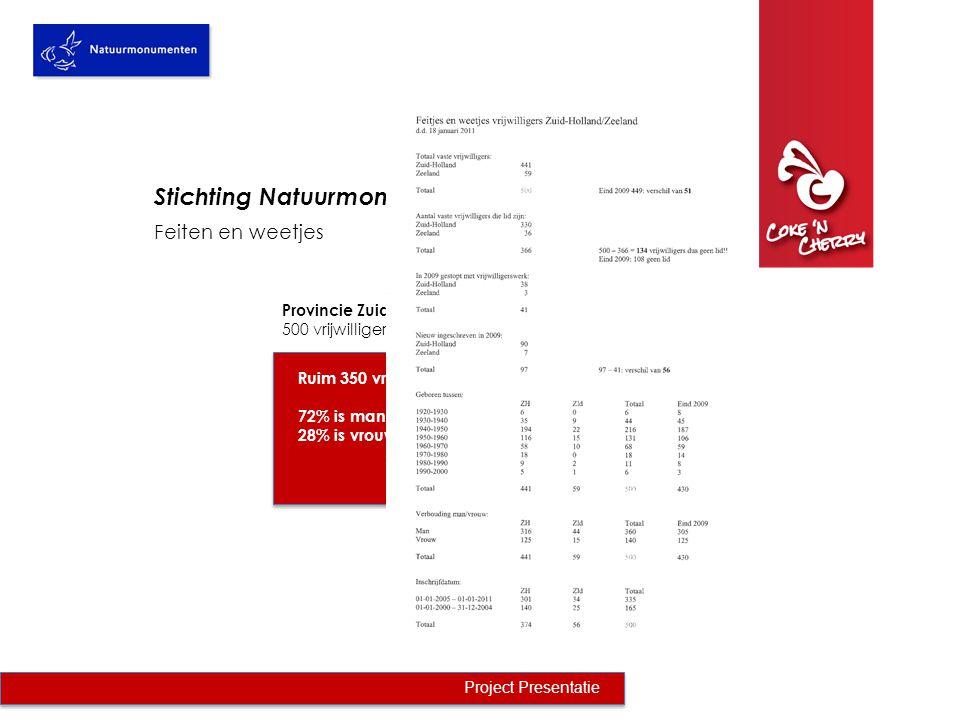 Feiten en weetjes Project Presentatie Provincie Zuidholland / Zeeland 500 vrijwilligers Stichting Natuurmonumenten Ruim 350 vrijwilligers zijn 55+ 72% is man 28% is vrouw