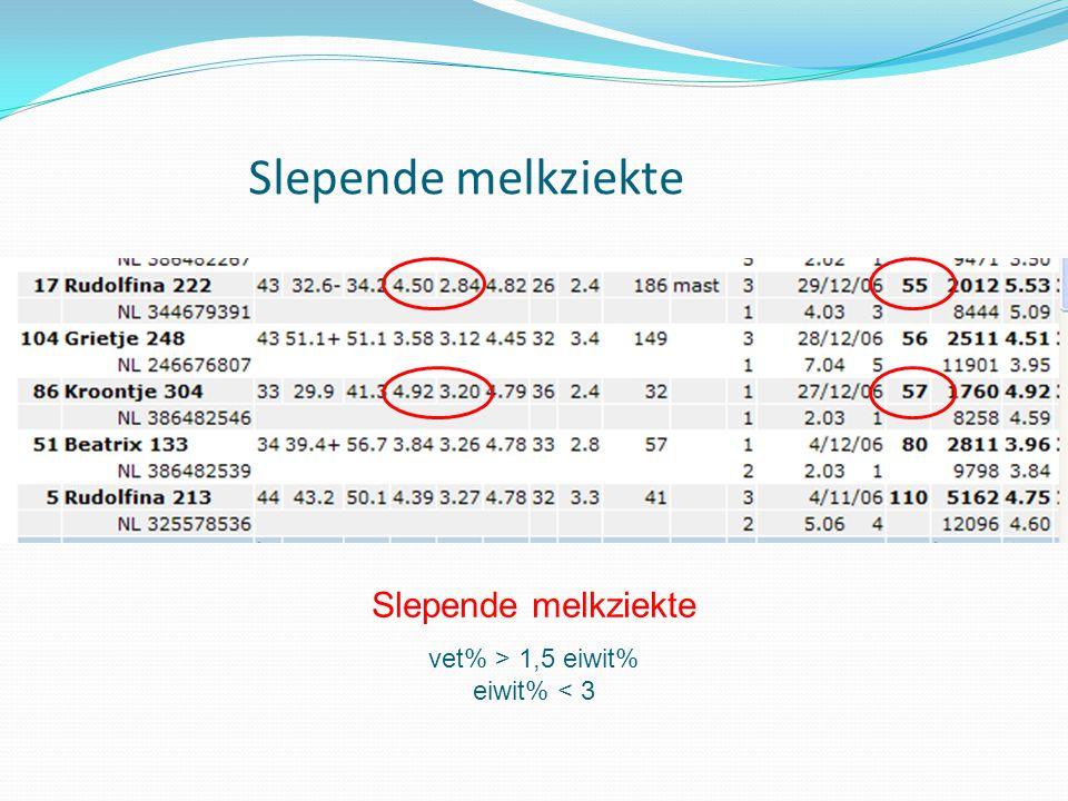 Slepende melkziekte vet% > 1,5 eiwit% eiwit% < 3