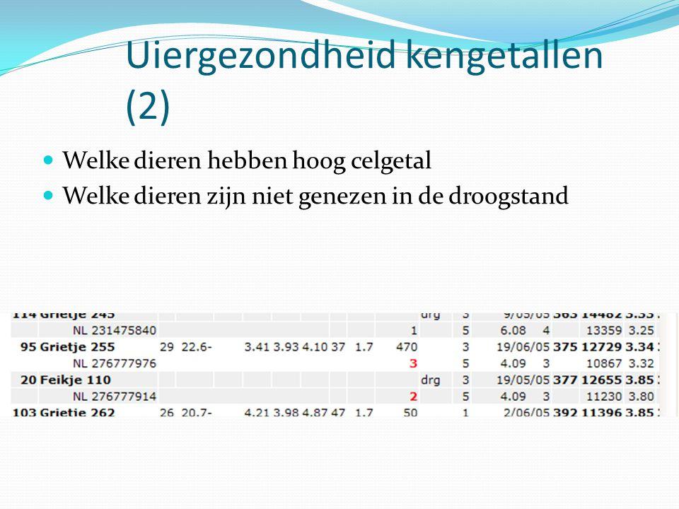 Uiergezondheid kengetallen (2) Welke dieren hebben hoog celgetal Welke dieren zijn niet genezen in de droogstand