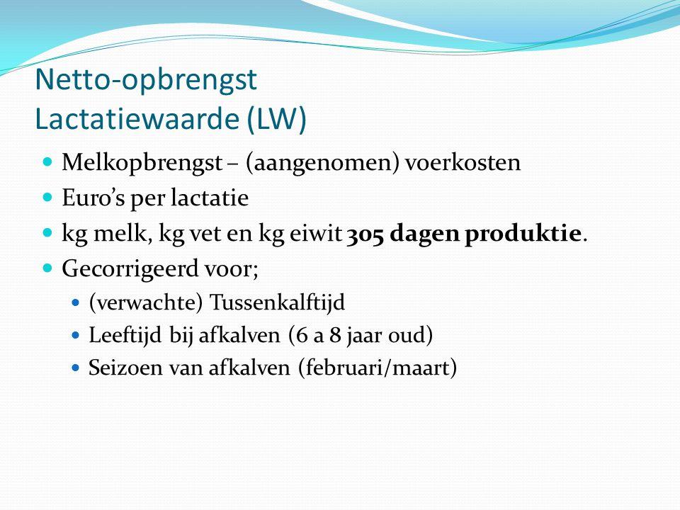 Netto-opbrengst Lactatiewaarde (LW) Melkopbrengst – (aangenomen) voerkosten Euro's per lactatie kg melk, kg vet en kg eiwit 305 dagen produktie. Gecor