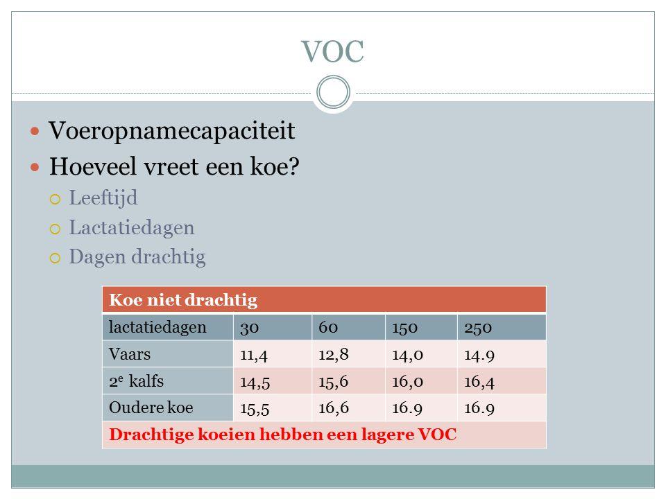 VOC Voeropnamecapaciteit Hoeveel vreet een koe?  Leeftijd  Lactatiedagen  Dagen drachtig Koe niet drachtig lactatiedagen3060150250 Vaars11,412,814,