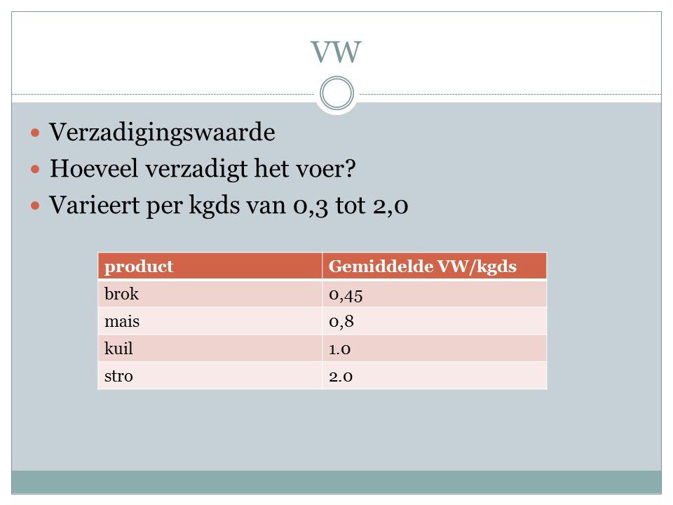 VW Verzadigingswaarde Hoeveel verzadigt het voer? Varieert per kgds van 0,3 tot 2,0 productGemiddelde VW/kgds brok0,45 mais0,8 kuil1.0 stro2.0
