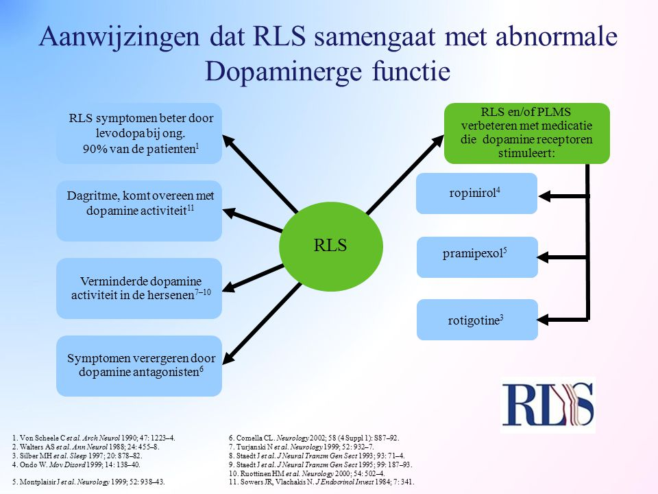 Aanwijzingen dat RLS samengaat met abnormale Dopaminerge functie RLS RLS symptomen beter door levodopa bij ong. 90% van de patienten 1 Verminderde dop