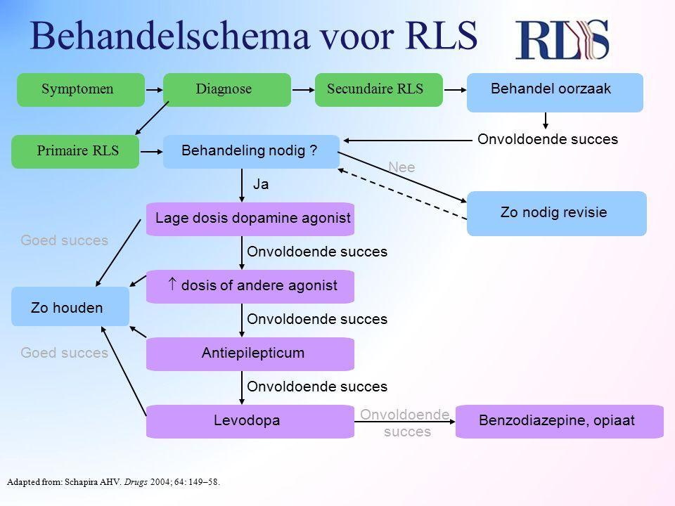 Behandelschema voor RLS Adapted from: Schapira AHV. Drugs 2004; 64: 149–58. SymptomenSecundaire RLS Behandel oorzaak Diagnose Primaire RLS Behandeling