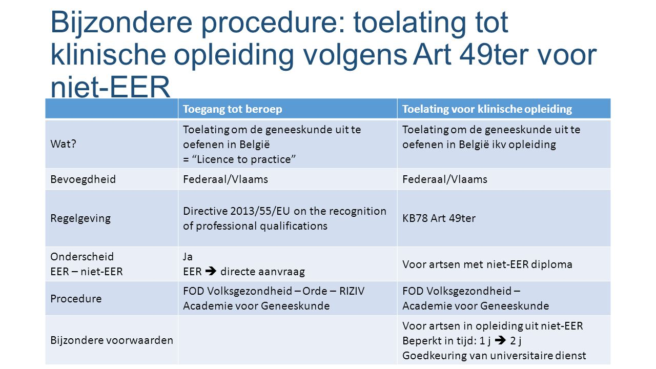 Bijzondere procedure: toelating tot klinische opleiding volgens Art 49ter voor niet-EER Toegang tot beroepToelating voor klinische opleiding Wat? Toel
