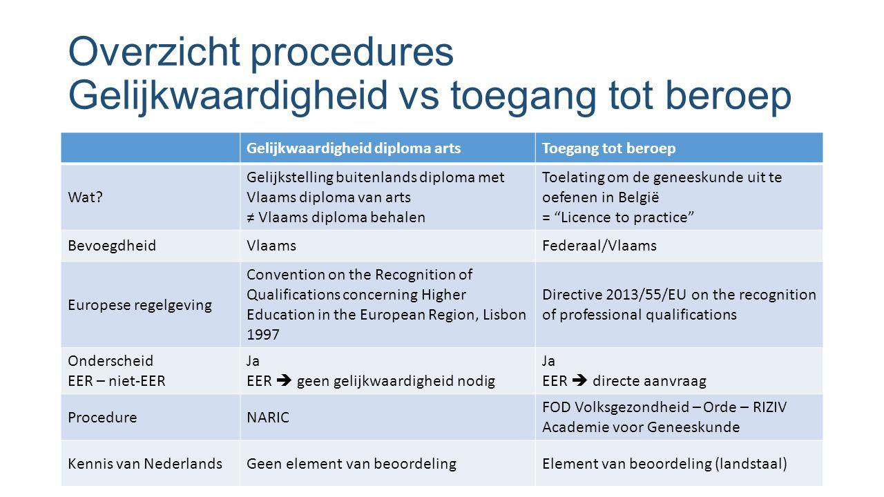 Overzicht procedures Gelijkwaardigheid vs toegang tot beroep Gelijkwaardigheid diploma artsToegang tot beroep Wat? Gelijkstelling buitenlands diploma