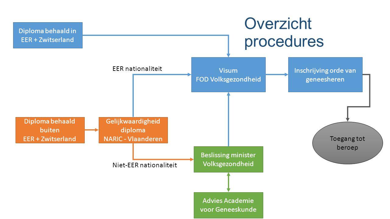 Inschrijving orde van geneesheren Visum FOD Volksgezondheid Diploma behaald in EER + Zwitserland Diploma behaald buiten EER + Zwitserland Gelijkwaardi