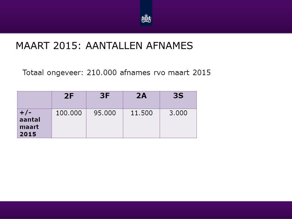 MAART 2015: AANTALLEN AFNAMES 2F 3F2A3S +/- aantal maart 2015 100.00095.00011.5003.000 Totaal ongeveer: 210.000 afnames rvo maart 2015